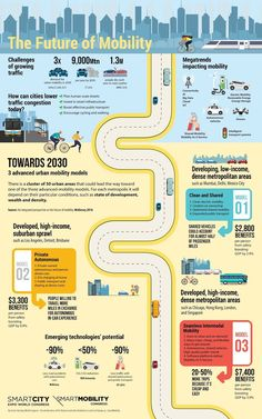 The future of mobility - Infographic Economic Development, Sustainable Development, Sustainable Transport, New Urbanism, Cloud Data, World Congress, City Aesthetic, Smart City, Future City