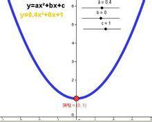Τετραγωνική συνάρτηση_11