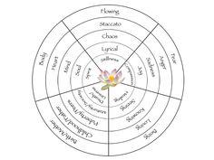 Map of the 5 Rhythms