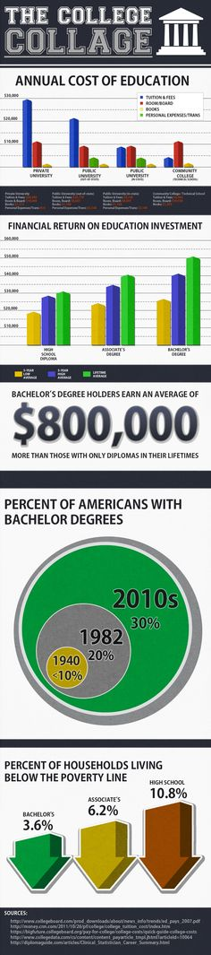 Is college worth the investment? #Infographic showing that yes, in most cases, college is worth it