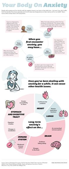 This Is Your Body On Anxiety #Infographic #infografía
