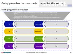 Going green has become the buzzword for this sector                                                                       ...