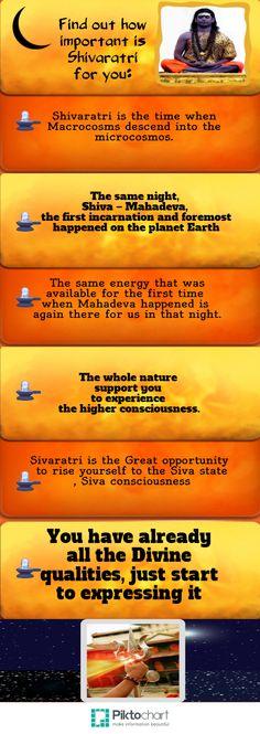 Importance of Shivaratri