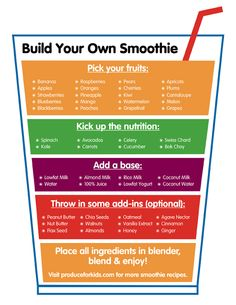 Build your own smoothie infographic, courtesy of > In a Word Business Services - Google+