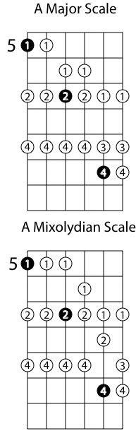 Mixolidian Mode