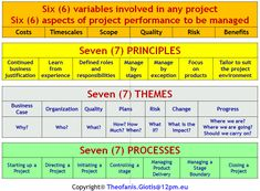 PRINCE2 Foundation & Practitioner Workshop, PM WORKSHOPS, PROJECT MANAGEMENT ▼, Εκπαίδευση PMP | Πιστοποίηση PMP | Σεμινάρια PMP | Project Management | Σεμινάρια Project Management | Εκπαίδευση PROJECT MANAGEMENT | Πιστοποίηση PROJECT MANAGEMENT | Διαχείριση Έργων | PMP | Project Manager,