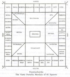 Vastu Shastra is the science of construction applied in Hindu Architecture. This study or rules are applied in temples and residential houses in India. The basic concept of Vastu Shastra is quite simi Feng Shui, Sanskrit Language, Indian House Plans, Architectural Floor Plans, Ceiling Plan, Schematic Design, Cross Tattoo For Men, Model House Plan, Vastu Shastra