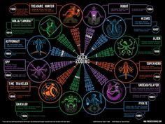 Geek Zodiac    According to this I'm a Pirate .. Arrrggg me mateys.    Full size image here:http://thegeekzodiac.com/wp-content/uploads/2011/09/geek-zodiac-3.5-full.jpg