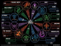 Geek Zodiac    According to this I'm a Pirate .. Arrrggg me mateys.    Full size image here: http://thegeekzodiac.com/wp-content/uploads/2011/09/geek-zodiac-3.5-full.jpg