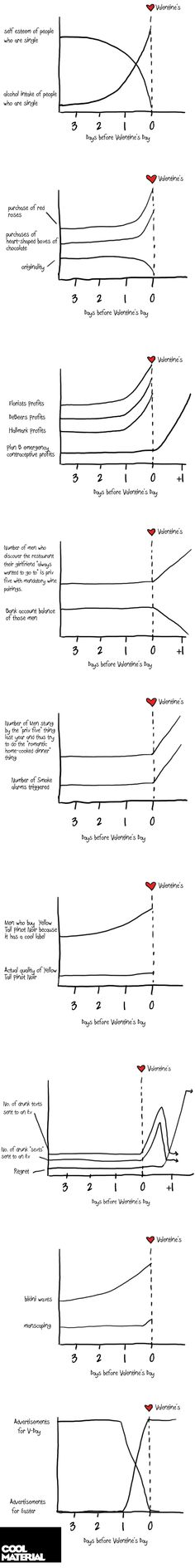 Valentine's Day Graphs (so funny!)