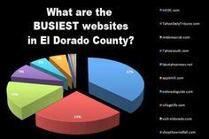 "What Are The Busiest Websites in El Dorado County? | In El Dorado County. ""In El Dorado County"" (InEDC.com) Remains the busiest website in all of El Dorado County!"