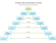 family+relation+chart+final-+Teach+Me+Genealogy.png 1600×1228 pixels