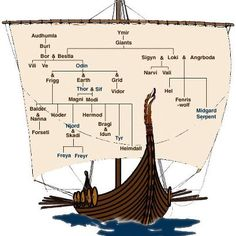 Viking sail chart of the gods