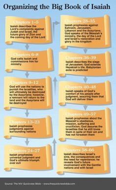 An Outline of the Book of Isaiah and other books of the Bible. Read more in the Illustrated Online Bible Study, here: www. Online Bible Study, Bible Study Tips, Scripture Study, Bible Lessons, Isaiah Bible Study, Book Of Isaiah Summary, Scripture Canvas, Bible Notes, Bible Scriptures
