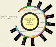 Mobile Learning Principles: Instructional Design of Mobile Learning