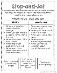 Help your students learn how to stop and jot at appropriate places while they are independently reading. These reading strategies anchor charts are a great addition to students interactive reading journals. Reading Strategies Posters, Reading Activities, Reading Posters, Reading Comprehension Strategies, Comprehension Questions, Reading Workshop, Reading Skills, Ar Reading, Reading Tips