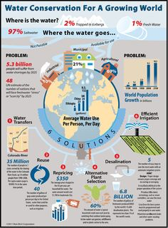 Water Conservation for a Growing World - Where the water goes. Water Problems. Water Solutions. [infographic @Amanda Snelson Snelson Wendelbo]   #sustainability #environment #wateruse #waterconservation #savewater