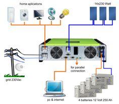 unique router for solar energy