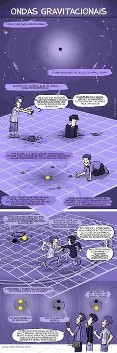 PHD Comics: Gravitational Waves Explained/video and drawings Theoretical Physics, Physics And Mathematics, Quantum Physics, Phd Comics, Astronomy Facts, Space And Astronomy, Science Facts, Fun Facts, Life Science