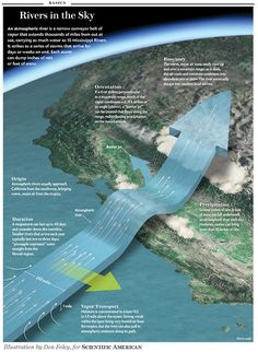 """What Is An""""Atmospheric River""""? It flooded parts of California in then Texas in [Illustration by Don Foley, for Scientific American] Note, this """"River in the Sky"""" shifted south in hitting Texas and Colorado. A warming Pacific suggests more events to come. Earth And Space Science, Earth From Space, Science And Nature, Weather Science, Weather And Climate, Science Education, Science And Technology, Higher Education, Computer Science"""