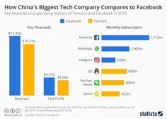 How China's Biggest Tech Company Compares to Facebook