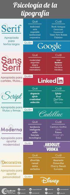 Psicología de la tipografía - http://conecta2.cat/psicologia-de-la-tipografia/ @Conecta2cat
