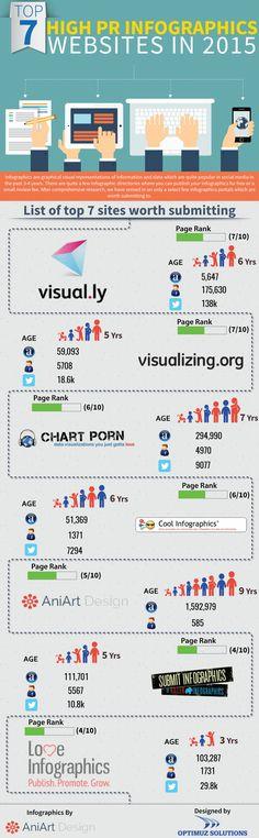 Top 7 Infographics directories in 2015 #infographic #ContentMarketing #Marketing via @angela4design