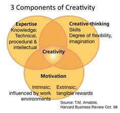 Can Creativity be Taught? Yes, creativity skills can be learned. Not from sitting in a lecture, but by learning and applying creative thinking processes.