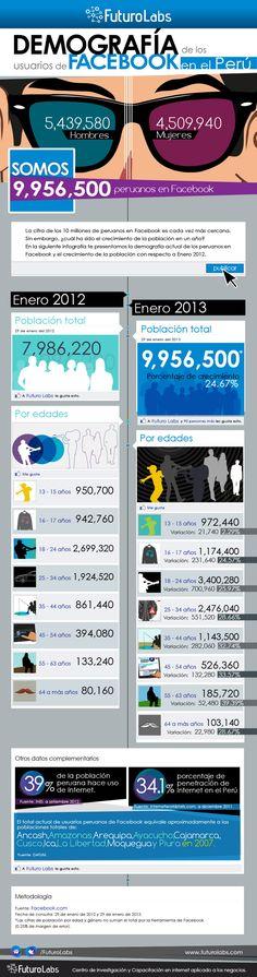 Futuro Labs: Demografía de los usuarios de Facebook en el Perú #infographic #socialmedia