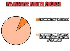 Pie chart of my average winter shower. -- so accurate! Funny Pie Charts, Late For School, Winter Shower, Funny Jokes, Hilarious, Funny Sayings, Funny Photos, True Stories, Make Me Smile