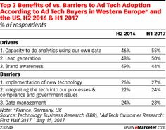 Learn about Article: Internal Analytics a Powerful Motivator for Ad Tech Adoption http://ift.tt/2xlDjhE on www.Service.fit - Specialised Service Consultants.