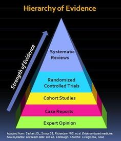 6 steps of the evidence based practice process nursing hierarchy of evidence based study fandeluxe Choice Image