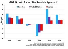 This chart uses GDP growth rate data from the OECD to compare economic growth in Sweden, the U.S., and France from 2006 to 2011. While each recorded negative economic growth after the recession, Sweden not only took the largest hit but also experienced the largest rebound by 11 percent (from –5 percent in 2009 to 6.1 percent in 2010). The difference: France and the U.S. have yet to cut spending, while Sweden has significantly cut government spending without equivalent increases in taxes.