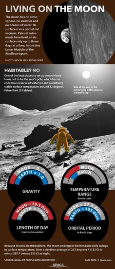 Living on the Moon: What It Would Be Like (Infographic) http://oak.ctx.ly/r/2gr1v