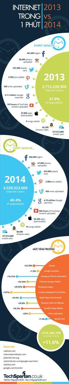 Infographic - Internet Trong 1 Phút http://www.infographic24h.com/2015/01/Internet-Trong-1-Phut.html