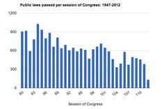 Washington Post article with lots of charts and figures for why this is the worst Congress ever ...