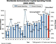 Global Semiconductor Capex Forecast to Drop in 2020 Bubbles, Drop, Technology, Electronics, Tech, Tecnologia, Engineering, Vw Beetles