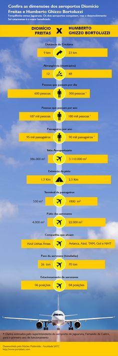 Forquilhinha versus Jaguaruna. O Portal Satc traz em infográfico os dados dos dois aeroportos da região Sul.