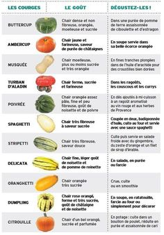 How to preserve them, how to make good smoothies or which ones contain the least amount of pesticides. Healthy Vegetable Recipes, Healthy Vegetables, Fruits And Vegetables, Vegan Recipes, Fruit Nutrition, Sports Nutrition, Healthy Life, Healthy Eating, Healthy Food