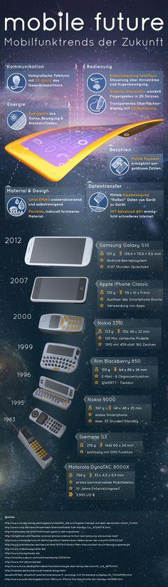 Mobile Future: Mobilfunktrends der Zukunft & Handknochen der Vergangenheit