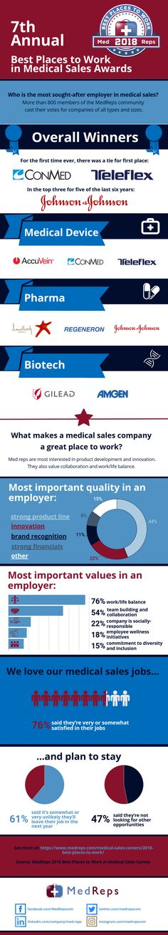 100 best Medical Sales Jobs Resources images on Pinterest | Sales ...