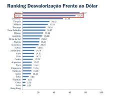 ANÁLISE: Real se tornou a segunda moeda mais desvalorizada do mundo, diz - http://po.st/9DGTHp  #Destaques - #Análise, #Dólar, #Moedas