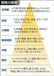「戦略の階層2.0&2016」|地政学とリアリズムの視点から日本の情報・戦略を考える|アメリカ通信