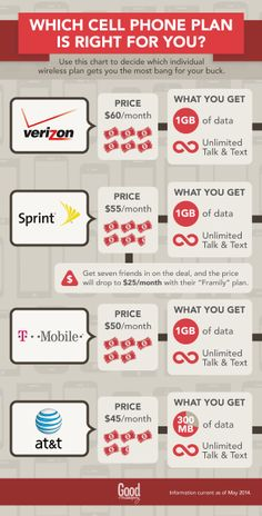 Use our handy guide to find the right cell phone plan for you. #cellphone #smartphone