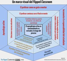 Un marco visual del Flipped Classroom | The Flipped Classroom | De aquì, de allà y de otras partes... | Scoop.it