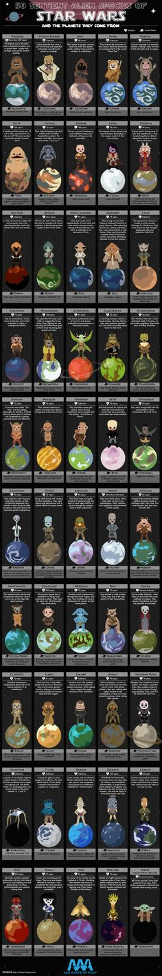 50 Sentient Alien Species of Star Wars and the Planets They Come From