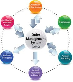 Order management software is a complete arrangement of business procedures related to orders for goods or services. An order management software (OMS) automatically, streamlined order processing for the businesses.
