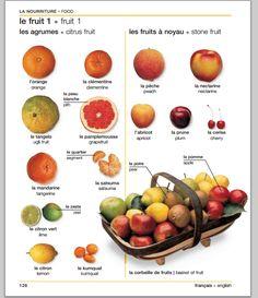 Vocabulaire de l'alimentation - http://francesgastro.blogspot.com.es/2014/08/frances-2-leccion-1-vocabulaire-de-la.html?m=1