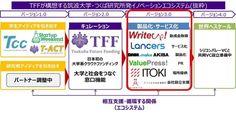 日本初 大学系クラウドファンディングTFFがリーディング企業6社と業務提携し、筑波大学・つくば研究所発イノベーションエコシステム3.0を発表 〈PR TIMES〉|dot.ドット 朝日新聞出版