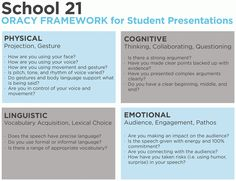 Public Speaking: School oracy framework for student presentations. Students get assessed on their physical, linguistic, cognitive, and emotional components to their speeches or presentations. Public Speaking Activities, Public Speaking Tips, Speaking Games, Language Activities, Student Presentation, Presentation Skills, Drama Education, Responsive Classroom, Becoming A Teacher